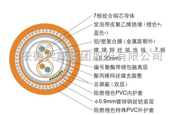 TKFF-A1*2*08(18AWG)现场总线电缆