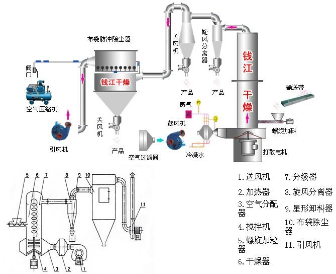 钱江干燥生产旋转闪蒸干燥机XSG系列,咨询电话:13861058898 旋转闪蒸干燥机XSG系列原理:   热空气由入口管以适宜的喷动速度从干燥机底部进入搅拌粉碎干燥室,对物料产生强烈的剪切、吹浮、旋转作用,于是物料受到离心、剪切、碰撞摩擦而被微粒化,强化了传质传热。   物料由螺旋加料器进入干燥器内,在高速旋转搅拌器的强烈作用下,物料受到撞击,摩擦及剪切的作用下得到分散,块状物料迅速粉碎,与热空气充分接触触、受热、干燥。脱水后的干粉料随热气上升,分级环将大颗粒截留,小颗粒从环中心排出干燥器外,由旋风分离