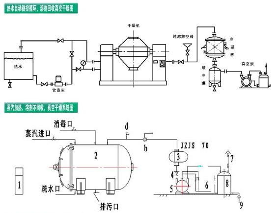 钱江干燥生产圆形真空烘干机,技术热线-13861058898刘工   真空干燥是将被干燥物料处于真空条件下进行加热干燥。它利用真空泵进行抽气抽湿,使工作室处于真空状态,物料的干燥速率大大加快,同时也节省了能源。 真空干燥设备分为静态干燥器和动态干燥机。YZG圆筒形、FZG方形真空干燥机属于静态式真空干燥机。 圆形真空烘干机原理 所谓真空干燥,就是将被干燥物料处于真空条件下,进行加热干燥。如果利用真空泵进行抽气抽湿,加快了干燥速率。 注:如采用冷凝器,物料中的溶剂可通过冷凝器加以回收;如采用SK系列水环真空